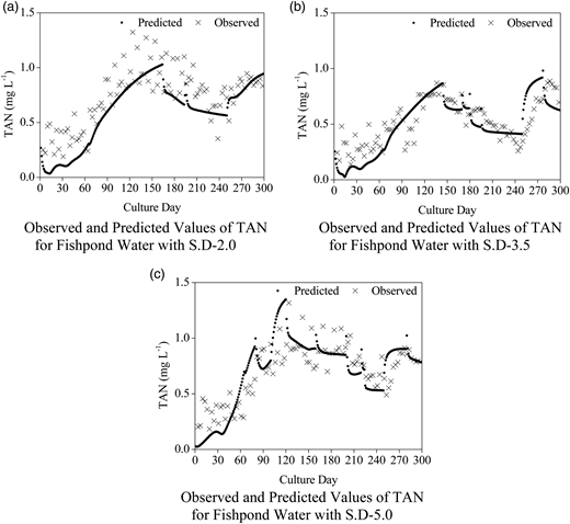 (a–c) Observed and predicted values of TAN for fish ponds with different stocking densities.