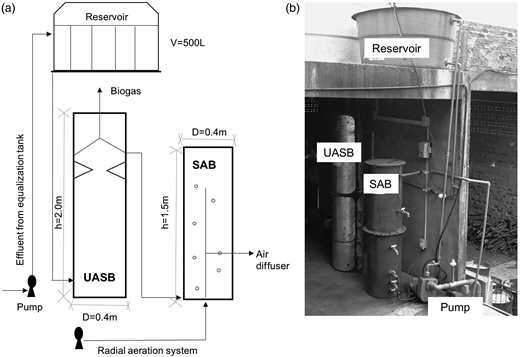 Anaerobic reactor followed by aerobic reactor used in the experiment: (a) schematic illustration of the system and (b) photograph of the reactors installed in the textile factory.