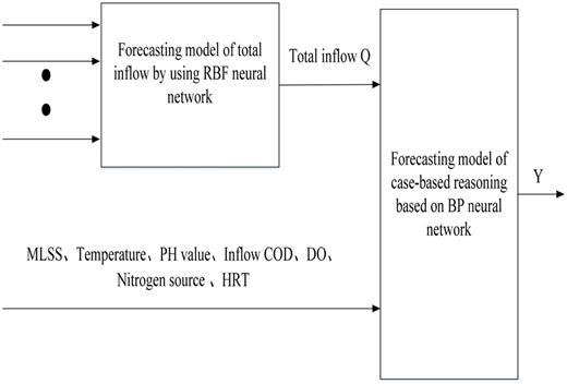 Forecasting model of BOD.