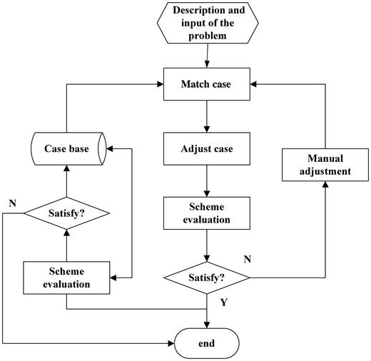 Prediction model of CBR.