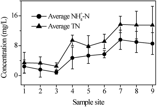 NH4+-N and TN concentrations averaged over the dry and wet seasons along the Jialu River from upstream to downstream.