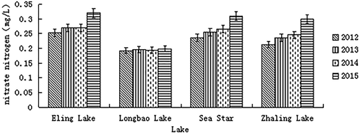 Different lakes' nitrate nitrogen content in contrast.