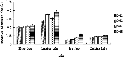 Different lakes' ammonia nitrogen content in contrast.