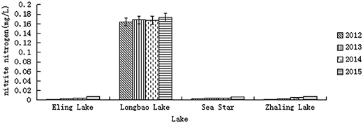 Different lakes' nitrite nitrogen content in contrast.