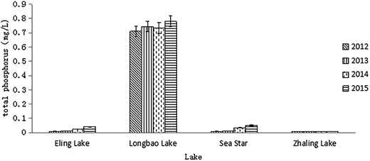 Different lakes' total phosphorus content in contrast.