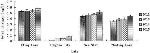 Different lakes' total nitrogen content in contrast.