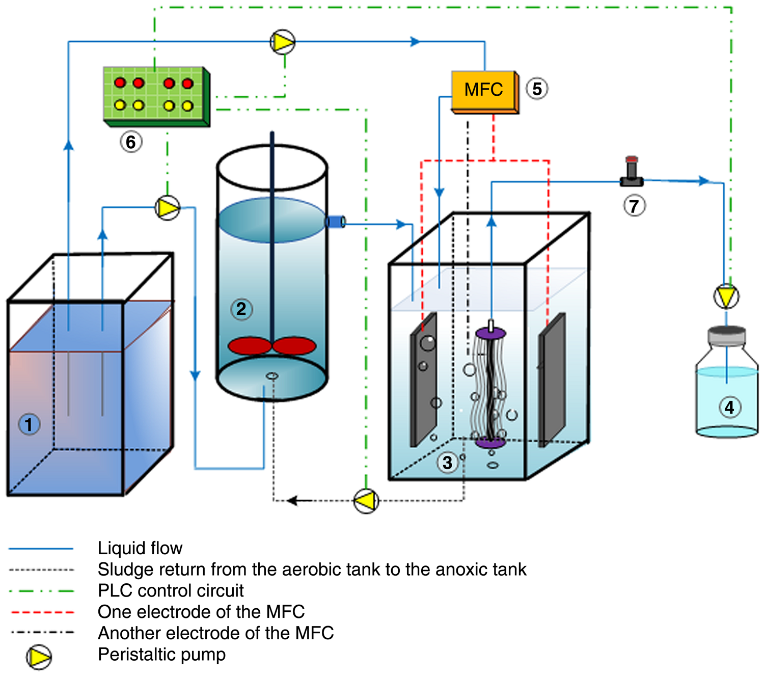 Membrane fouling reduction in a cost-effective integrated system of ...