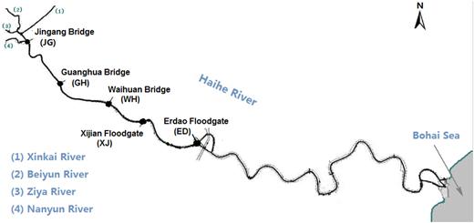 Water sampling sites in the mainstream of Haihe River in Tianjin urban area.