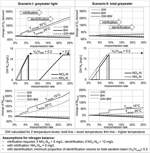 Separating grey- and blackwater in urban water cycles – sensible in ...