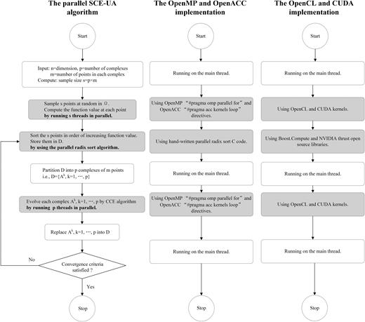 Flow chart of the parallel SCE-UA method.