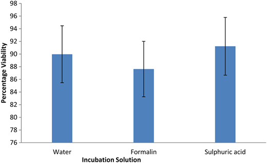 Viability of A. suum eggs with different incubation solutions (n = 6).