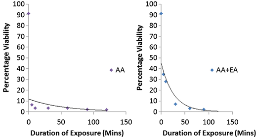 Reduction in percentage viability of eggs after prolonged exposure to treatments of acetoacetic acid (AA) and combination of acetoacetic acid and ethyl acetate (AA + EA).