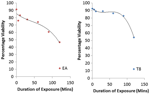 Reduction in percentage viability of eggs after prolonged exposure to treatments of ethyl acetate (EA) and Tween 80 (T8).