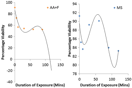 Reduction in percentage viability of eggs after prolonged exposure to treatments of magnesium sulphate (MS) and combination of acetoacetic acid and formalin (AA + F).