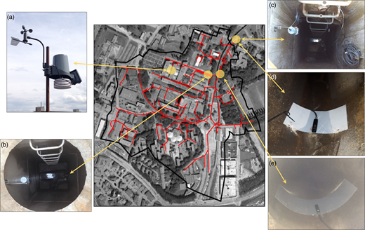 The monitoring system implemented on the studied sector of Lille University campus ((a) weather station; (b) depth meter in the retention tank; (c) depth meter at the outfall; (d) flowmeter at the outfall; (e) flowmeter in the main collector).