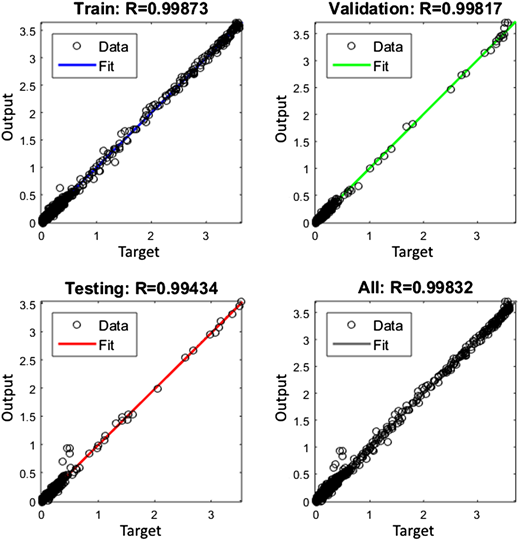 Regression results of the trained NARX neural network.