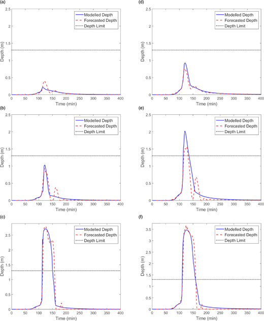 Comparison between EPA-SWMM simulation results and NARX neural network outputs for the critical manholes 1 and 3 ((a) manhole 1 – 1 YRP event; (b) manhole 1 – 2 YRP event; (c) manhole 1 – 5 YRP event; (d) manhole 3 – 1 YRP event; (e) manhole 3 – 2 YRP event; (f) manhole 3 – 5 YRP event).