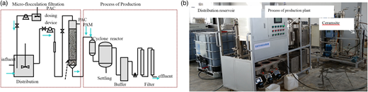 Schematic flow diagram (a) and field picture of pilot equipment (b).