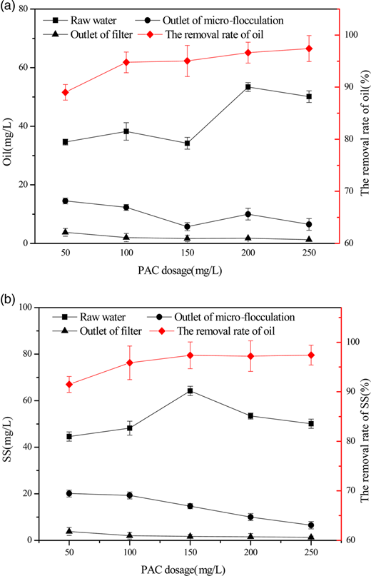 Effect of PAC dosage on oil (a) and suspended solids (b) removal.