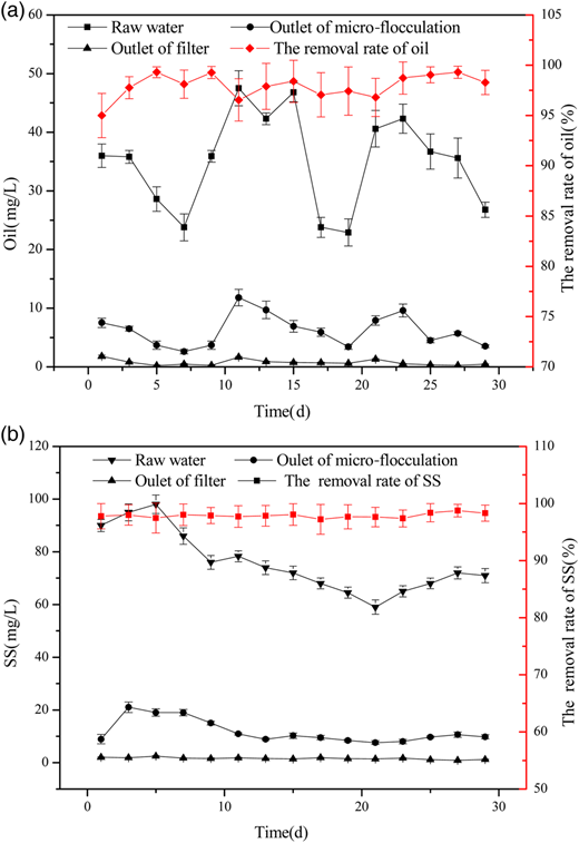 Effect of operation time on oil (a) and suspended solids (b) removal.