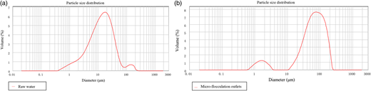 Size distribution of floc in raw water (a) and in the effluent at the micro-flocculation outlets (b).