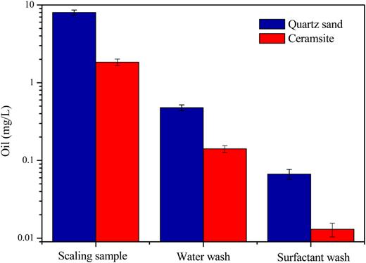 Oil content of ceramsite and quartz sand.