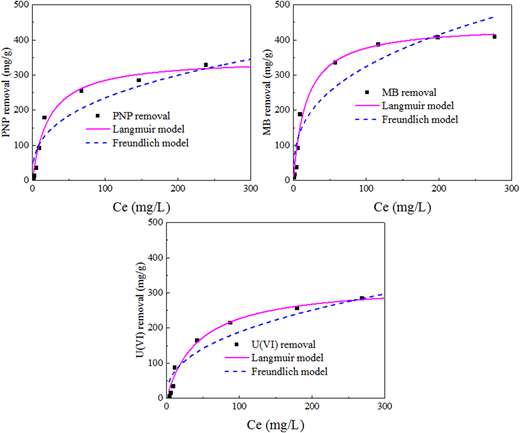 Langmuir and Freundlich equations fitted to PNP, MB, and U(VI) adsorption data.