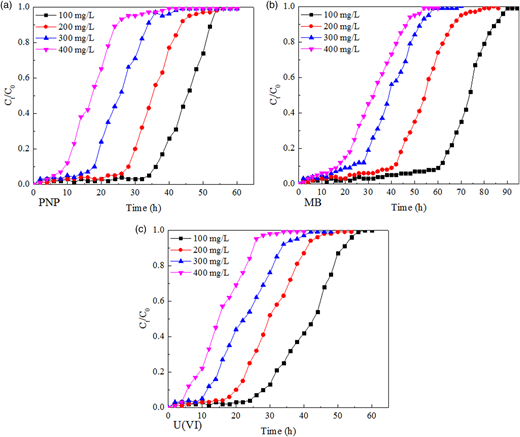 Breakthrough curves of PNP, MB, and U(VI) adsorption on PVA-GO macroporous hydrogel bead at different initial concentrations.