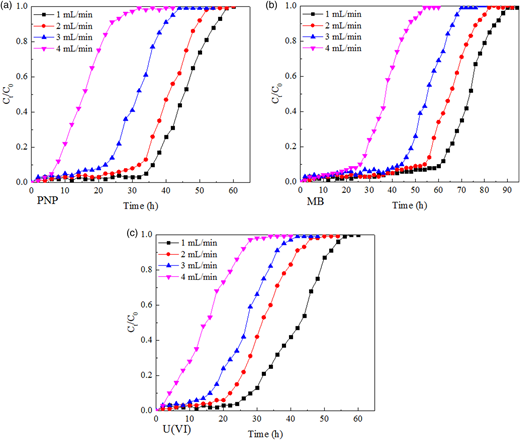 Breakthrough curves of PNP, MB, and U(VI) adsorption on PVA-GO macroporous hydrogel bead at different flow rates.