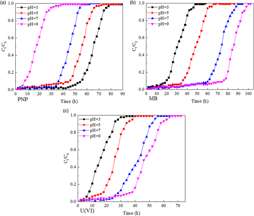 Breakthrough curves of PNP, MB, and U(VI) adsorption on PVA-GO macroporous hydrogel bead at different pH.