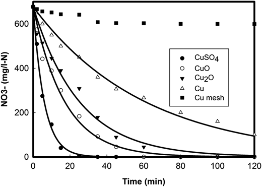 Reaction rate of NO3− reduction using different precursors. ([NO3−]0 = 677 mg-N/L, [Cu0] = 0.254 g/L, [NaBH4] = 4.16 g/L, pHin = 6.8, T = 60 °C).