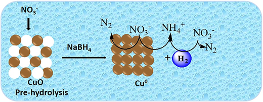 Mechanism of NO3− reduction by zero-valent copper (Cu0) in the presence of BH4−.