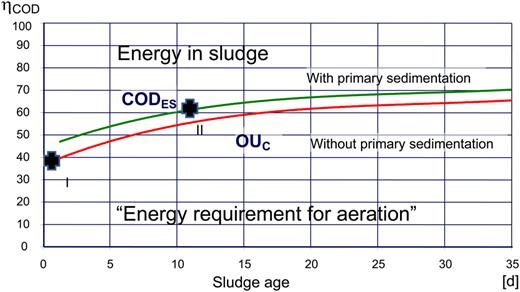 Relationship between COD balance and MCRT at 15 °C (Svardal & Kroiss 2011).