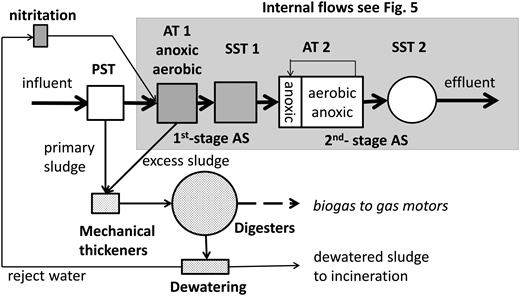 2-stage AS plant with PS, reject water nitritation and digestion (AT = aeration tank, SST = secondary sedimentation tank).