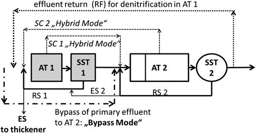 Modes of operation of VMWWTP since 2005; ES = excess sludge, RF = external recirculation, RS = return sludge, SC1, SC2: AS exchange during hybrid mode.