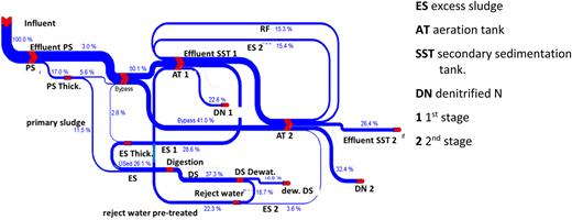 Sankey diagram for the nitrogen flow under design loading conditions (Svardal & Spindler 2013).