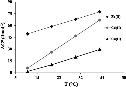 Effect of temperature of the medium on the value of standard Gibbs energy (ΔG°) for adsorption of Pb2+, Cd2+ and Cu2+ ions by sorghum biomass (Salman et al. 2013b).