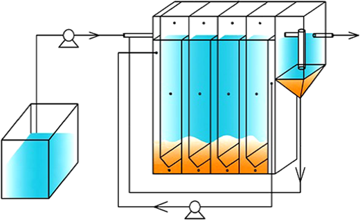 The schematic diagram of the anaerobic baffled reactor.