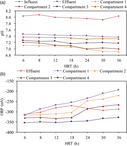 Variation of average pH (a) and ORP (b) in the influent, effluent and compartment samples during all experimental processes.