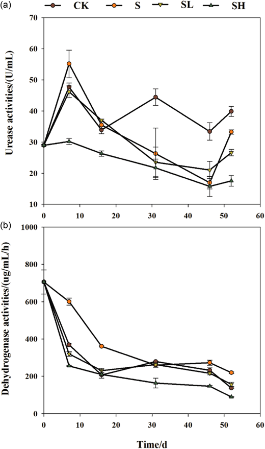 Urease (a) and dehydrogenase (b) activity levels in different digesters during AD of swine manure. Bars denote standard errors.