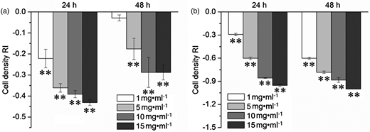 Effects of water (a) and methanol (b) extracts on M. aeruginosa cell multiplication. **Compared to the control, the significant difference at P < 0.01 level. Data are means of four replicates ± standard error.