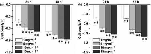 Effects of water (a) and methanol (b) extracts on C. reinhardtii cell multiplication. **Compared to the control, the significant difference at P < 0.01 level. Data are means of four replicates ± standard error.