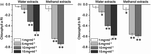 Effects of C. camphora extracts on the levels of chlorophyll a (a) and chlorophyll b (b) in C. reinhardtii cells. *Compared to the control, the significant difference at P < 0.05 level. **Compared to the control, the significant difference at P < 0.01 level. The cells were killed completely in the treatment with methanol extracts at 15 mg·ml−1, so the chlorophyll content was not measured. Data are means of four replicates ± standard error.