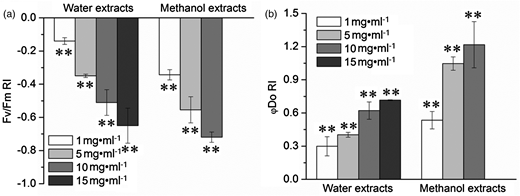 Effects of C. camphora extracts on Fv/Fm (a) and φDO (b) in C. reinhardtii cells. **Compared to the control, the significant difference at P < 0.01 level. The cells were killed completely in the treatment with methanol extracts at 15 mg·ml−1, so the Fv/Fm and φDO were not measured. Data are means of four replicates ± standard error.