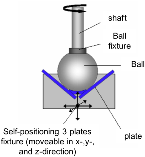 Schematic side view of the tribological cell of MCR302 Rheometer.