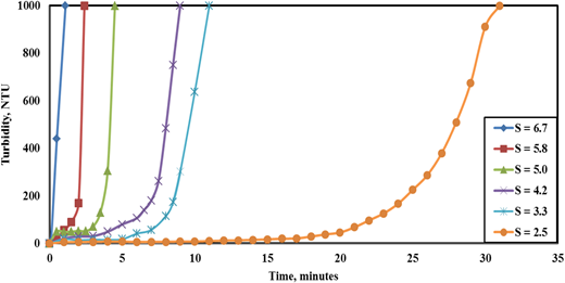 Effect of time on turbidity measurements of FeC2O4.2H2O nucleation at different supersaturation ratios without CPC addition.
