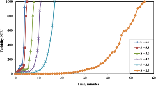 Effect of time on turbidity measurements of FeC2O4.2H2O nucleation at different supersaturation ratios with 50 mg L−1 CPC addition.