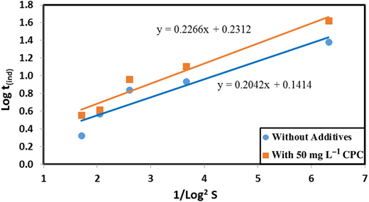 Relation between log induction time (tind) and 1/log2S with and without 50 mg L−1 CPC addition.