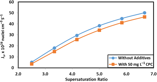 Correlation between the supersaturation ratio and the nucleation rate (Js) with and without 50 mg L−1 CPC addition.