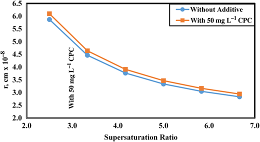 Effect of supersaturation ratio on the radius of nucleus (r, cm) with and without 50 mg L−1 CPC addition.